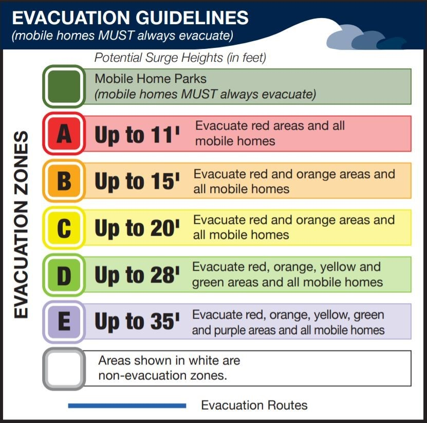 Evacuations Zone Guidelines